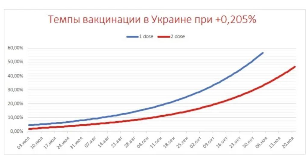 В Украине оценили риски от штамма «Дельта» и озвучили прогноз на осень