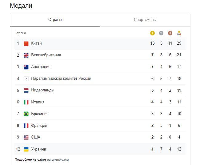 Паралімпійські ігри в Токіо: Україна завоювала 12 медалей, але опустилася в загальному заліку