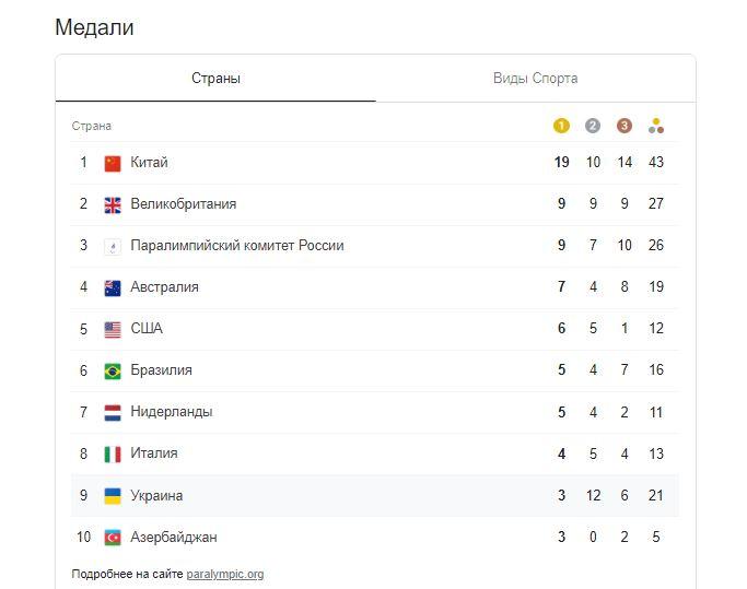 """Україна завоювала ще два """"золота"""" на Паралімпійських іграх в Токіо"""