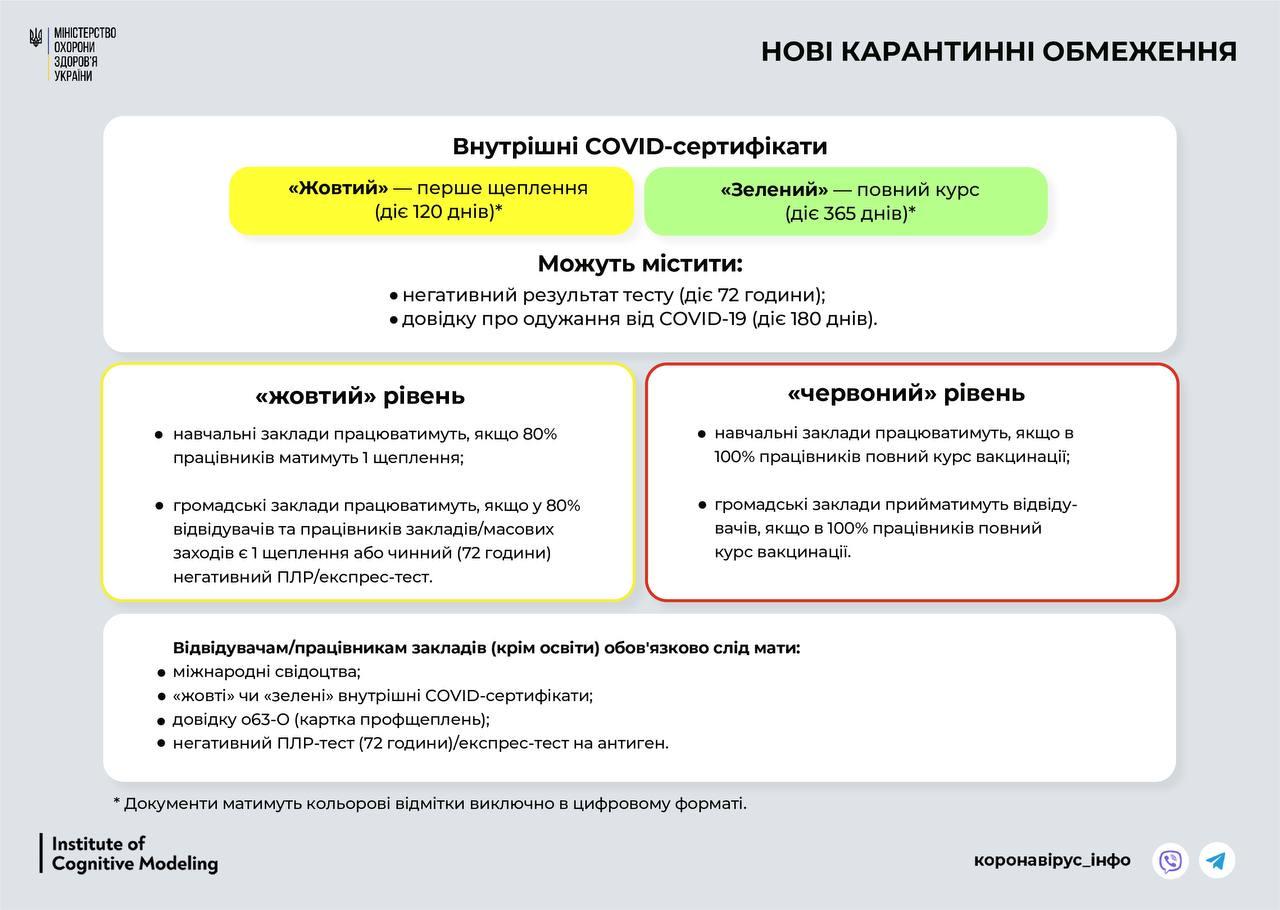 З 23 вересня Україна переходить до «жовтої» зони карантину: що заборонено