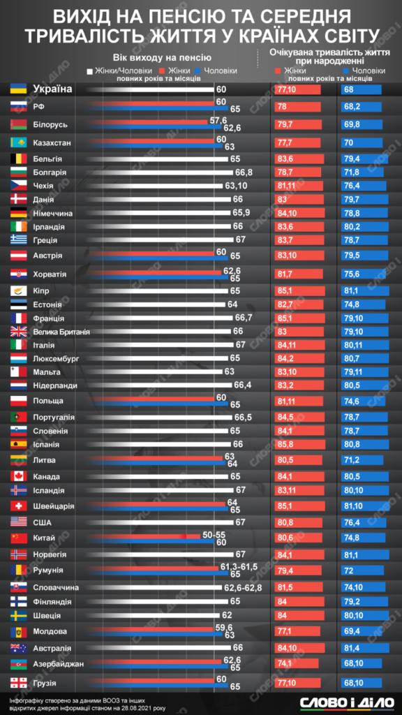 В яких країнах пенсіонери живуть найдовше: цікава статистика