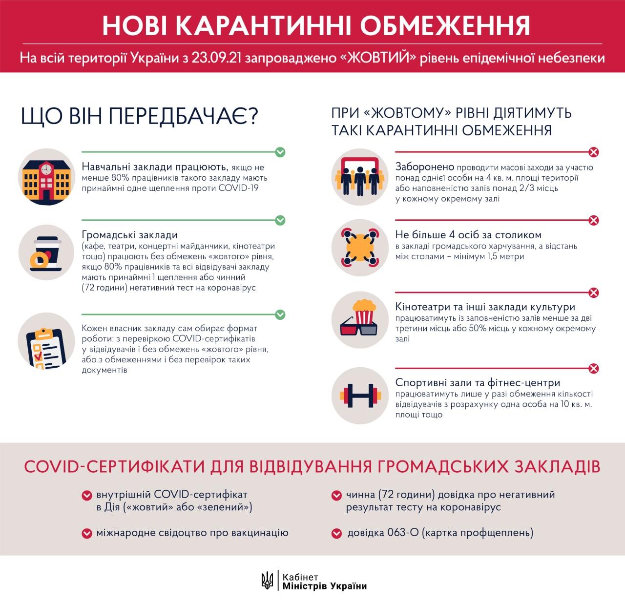 """Україна перейшла до """"жовтої"""" зони карантину: список обмежень"""