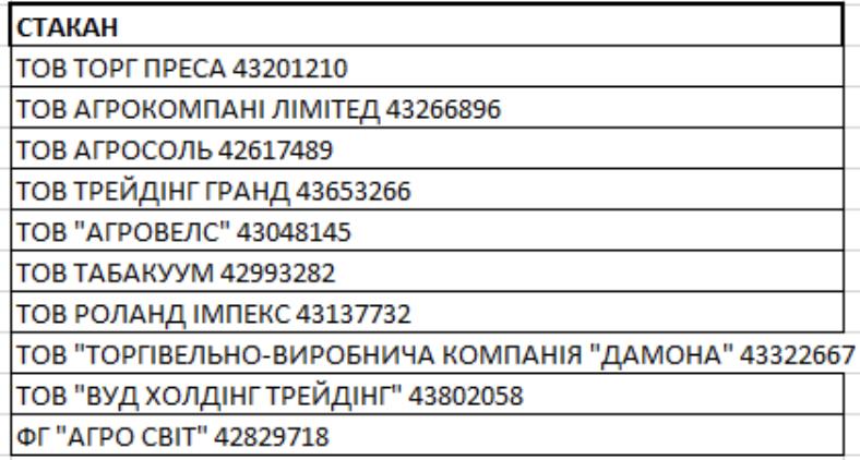 Дороге життя київського конвертатора Ігора Стаковиченка (Стакана)
