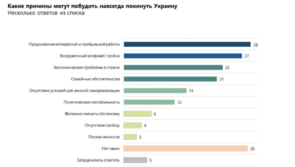 40% українців готові переїхати до іншої країни: опитування