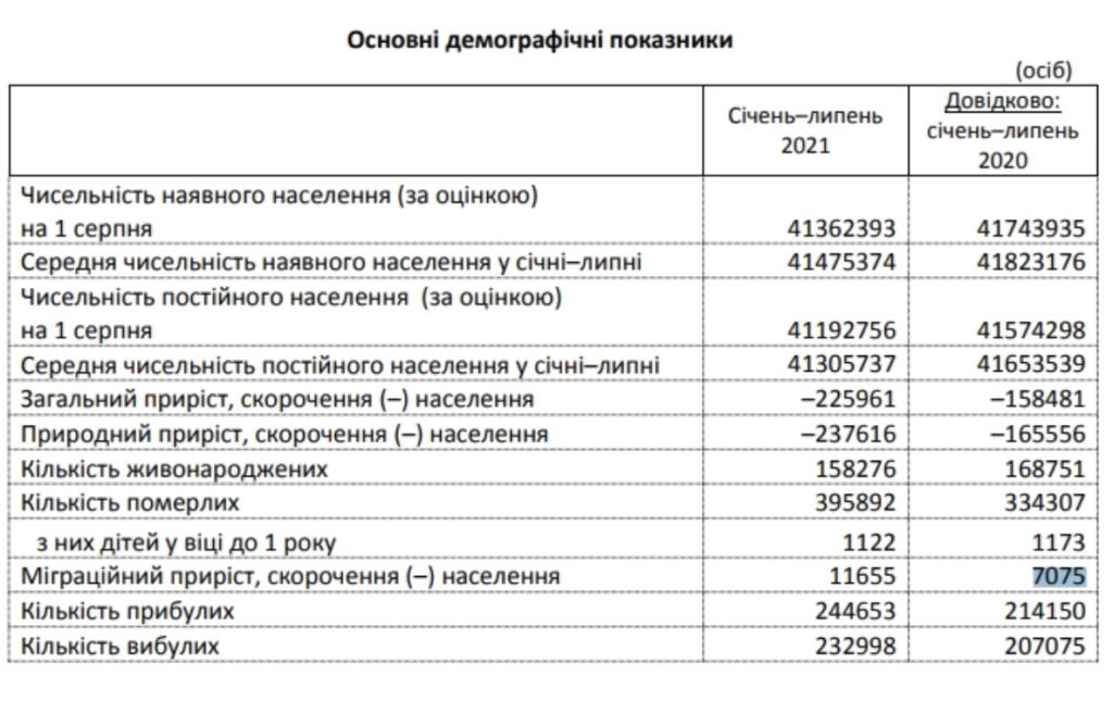 Смертність в Україні впала нижче рівня 2020 року: докладна статистика
