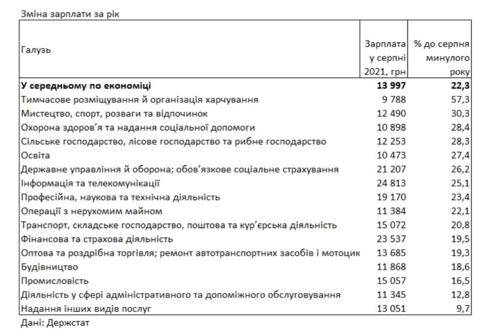 Средняя зарплата в Украине выросла на 22% за год: в каких областях платят больше всего