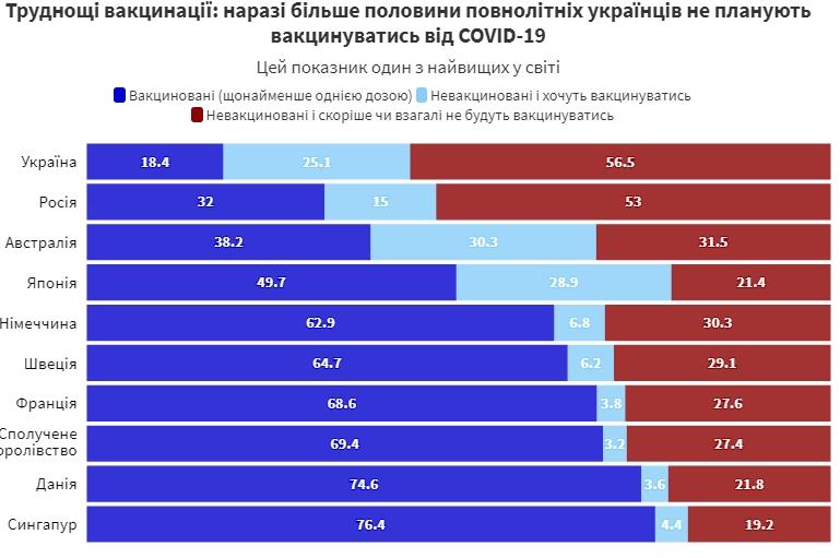 Почти 60% украинцев не хотят вакцинироваться от COVID-19