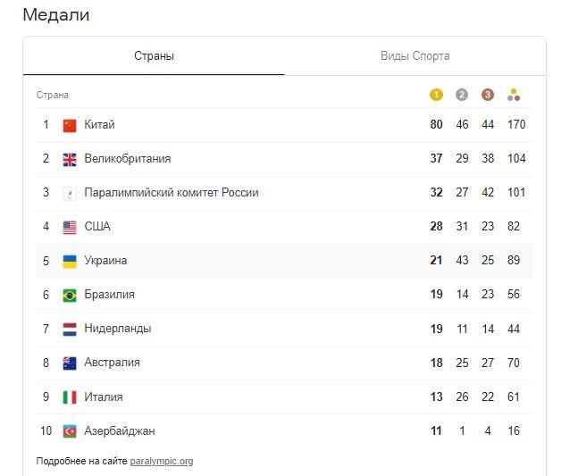 """Паралімпіада в Токіо: Україна завоювала ще 5 медалей, в тому числі і """"золото"""""""