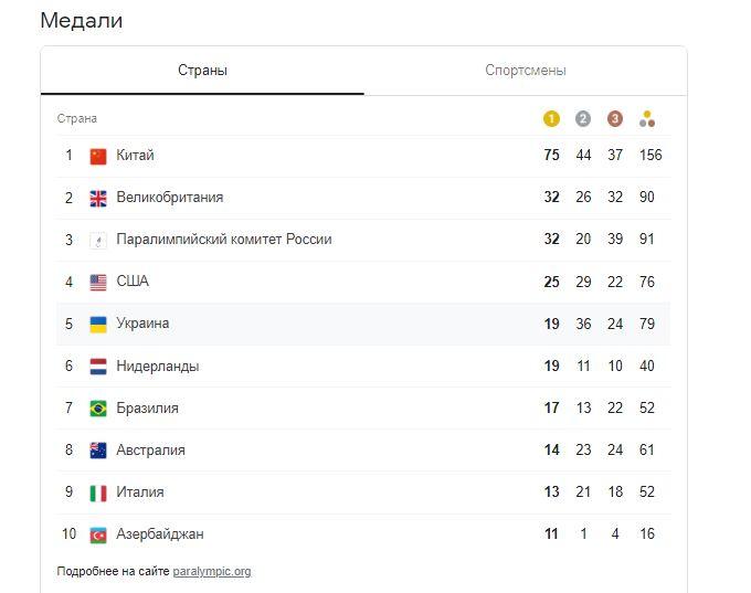 Легкоатлети принесли Україні ще два «золота» на Паралімпійських іграх