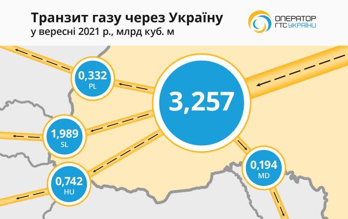 Україна втрачає транзит газу: ГТС використовується менш ніж на третину від загальної транзитної потужності