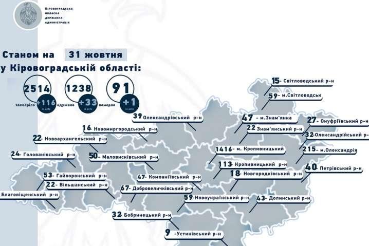 На Кіровоградщині «ковідний» антирекорд: за добу 116 нових випадків захворювання