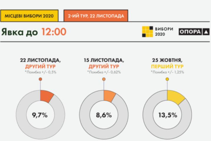 Спостерігачі констатують наднизьку явку на місцевих виборах: 10% на 12:00